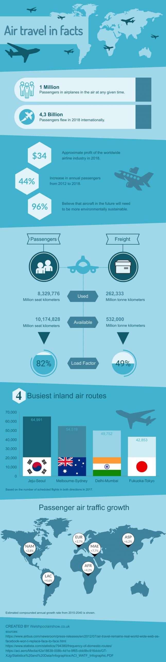 Air travel in facts infographic