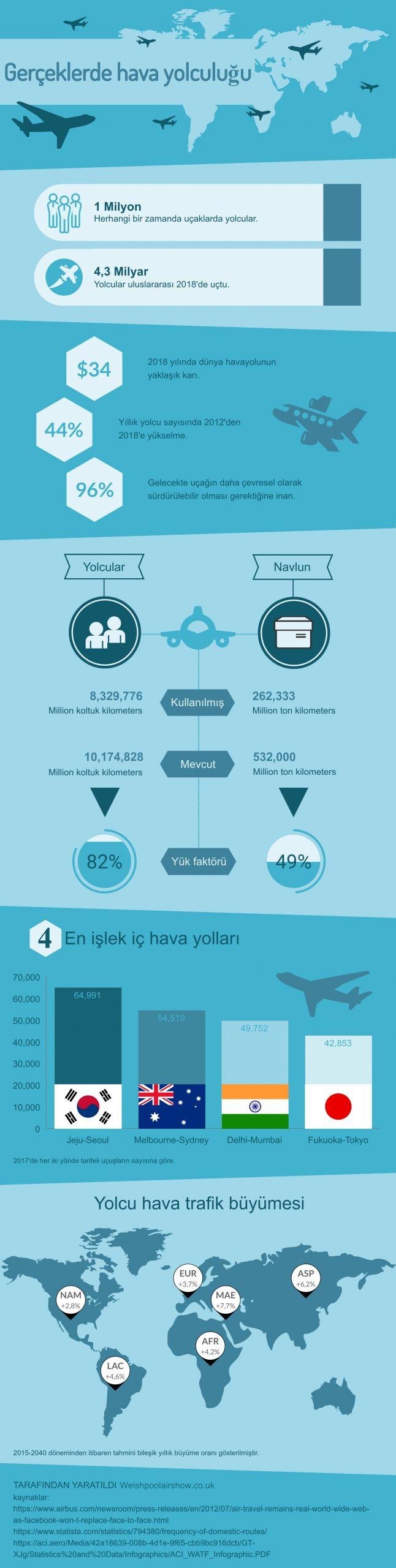 Gerceklerde hava yolculugu infografik
