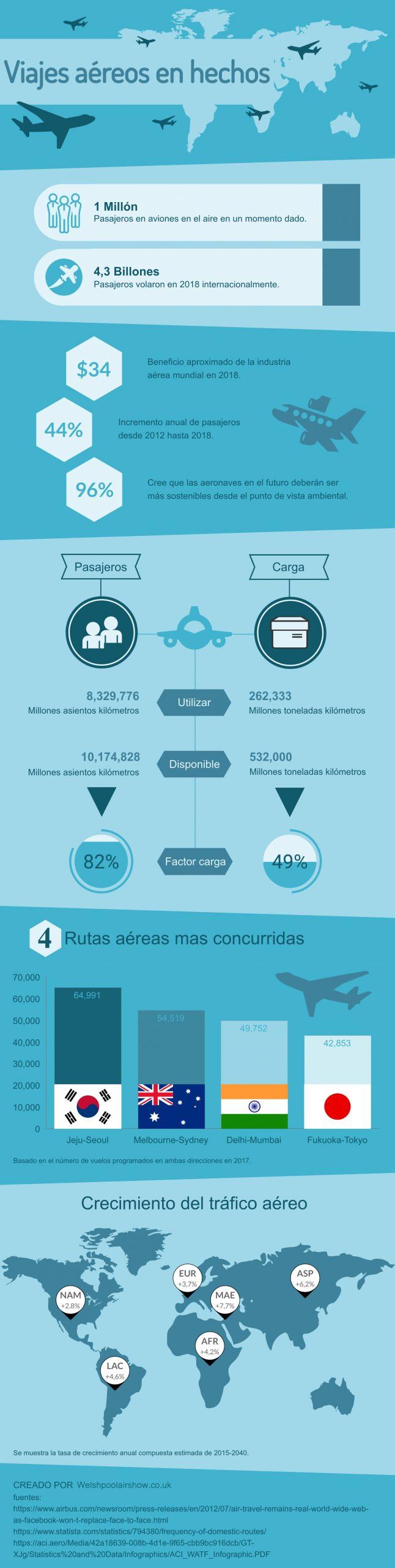 Viajes aereos en hechos infografia